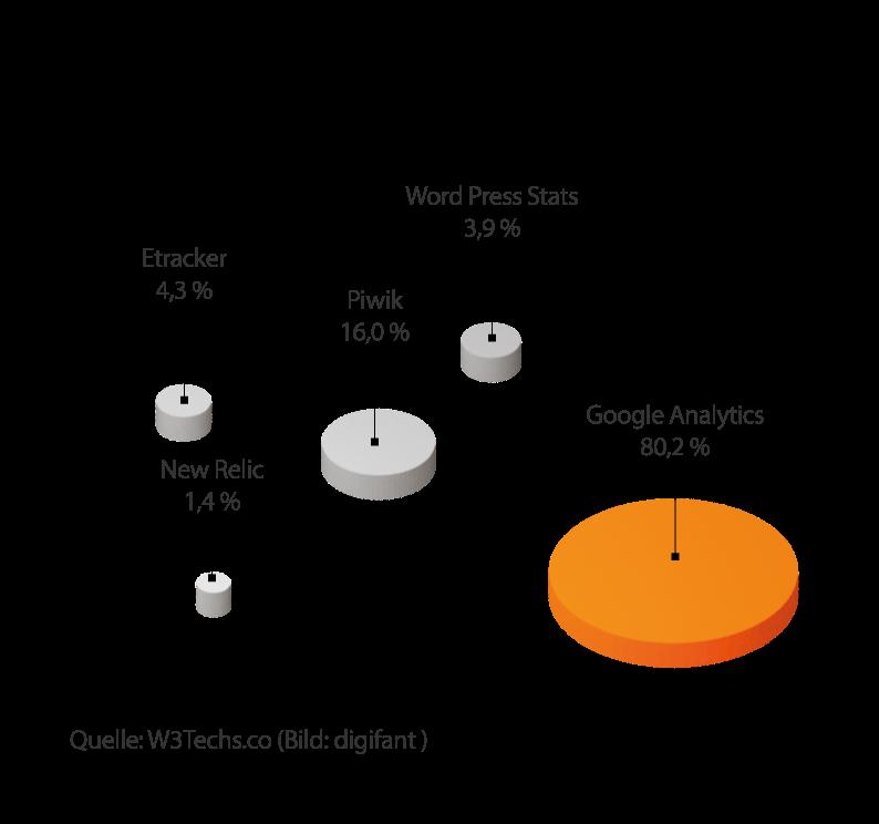 Kreisdiagramm_Statistiktools_Nutzung_Deutschland