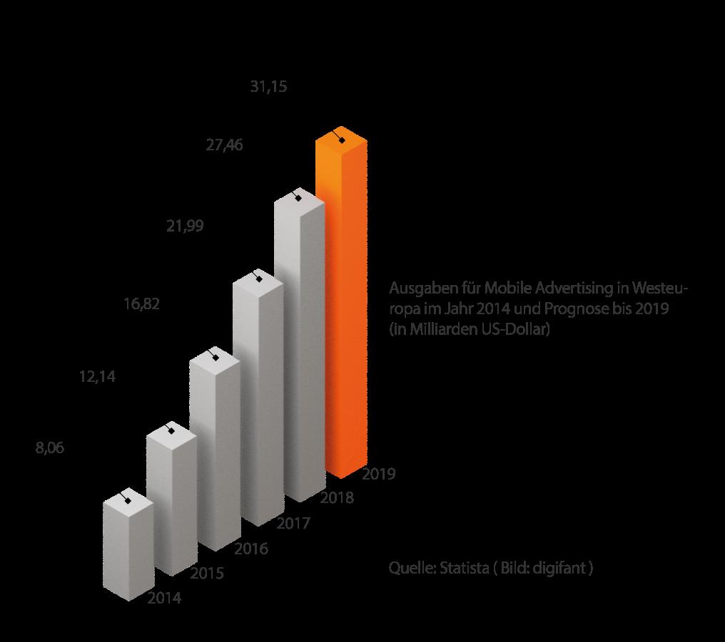 Statistik über die Budgets und Ausgaben im Mobile Advertising