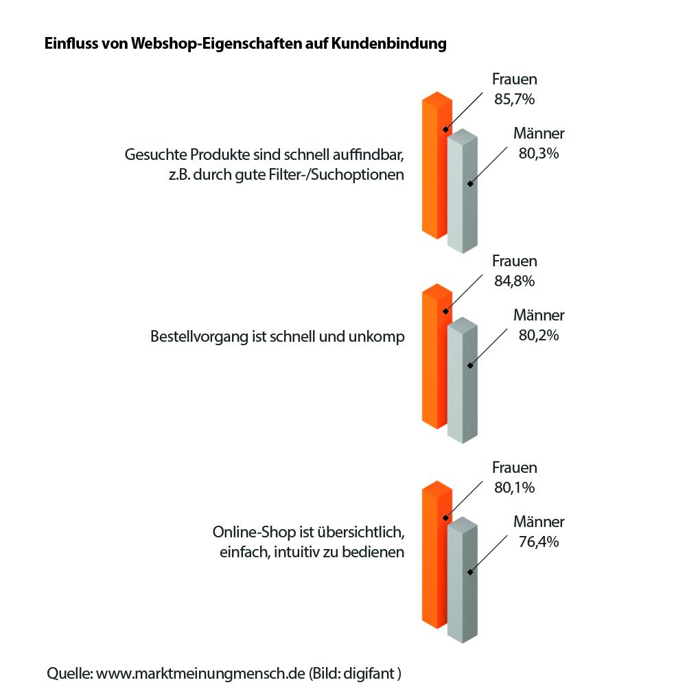 Statistik zum Einfluss von Webshop-Eigenschaften auf die Kundenbindung