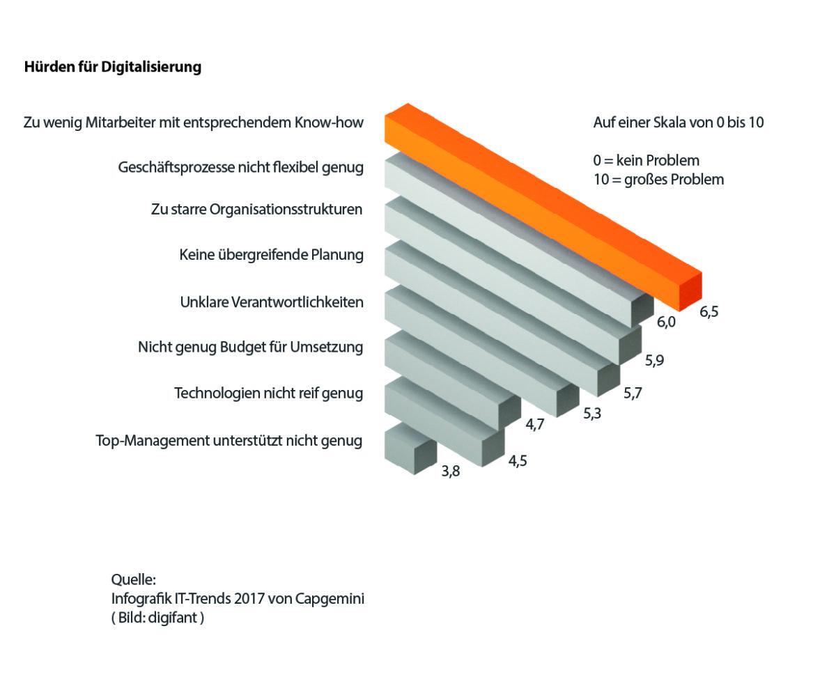 Statistik über die größten Hürden in der Umsetzung der Digitalisierung