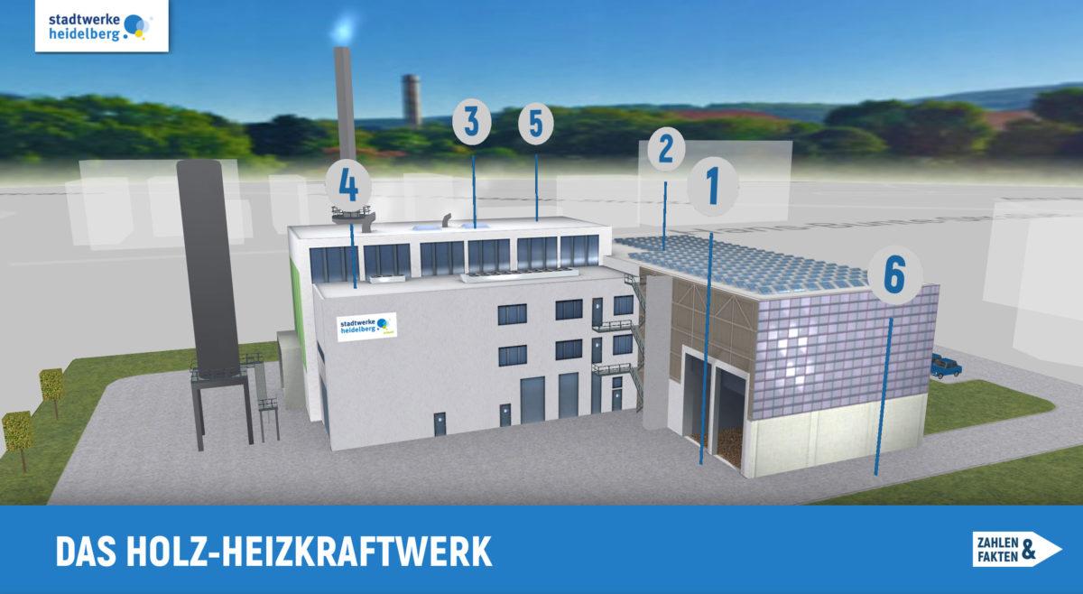 Screenshot der Holz-Heizkraftwerk App